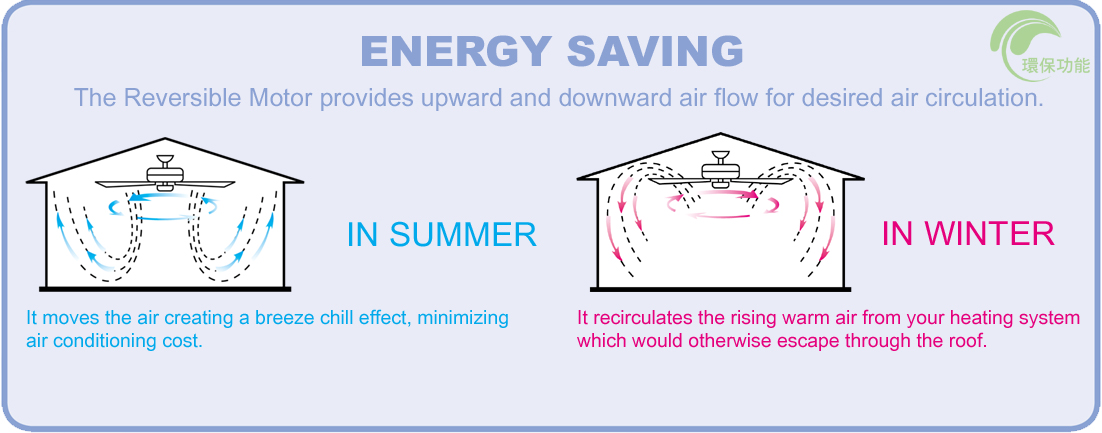 Fan tips smc fan how to use ceiling fans for year around comfort aloadofball Gallery